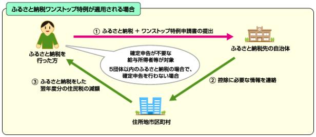 いちき串木野市/ふるさと納税による税軽減のしくみとワンストップ特例 ...